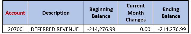 Finding Deferred Revenue On The Balance Sheet