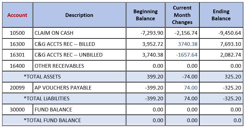 Finding Accounts Receivable On The Balance Sheet