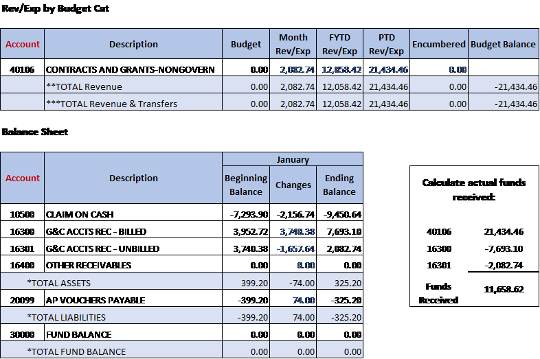 Calculating Actual Funds Received