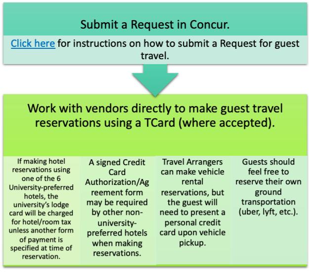 Guest Travel Options